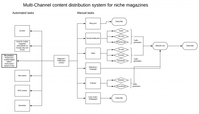 A multichannel publishing network flowchart