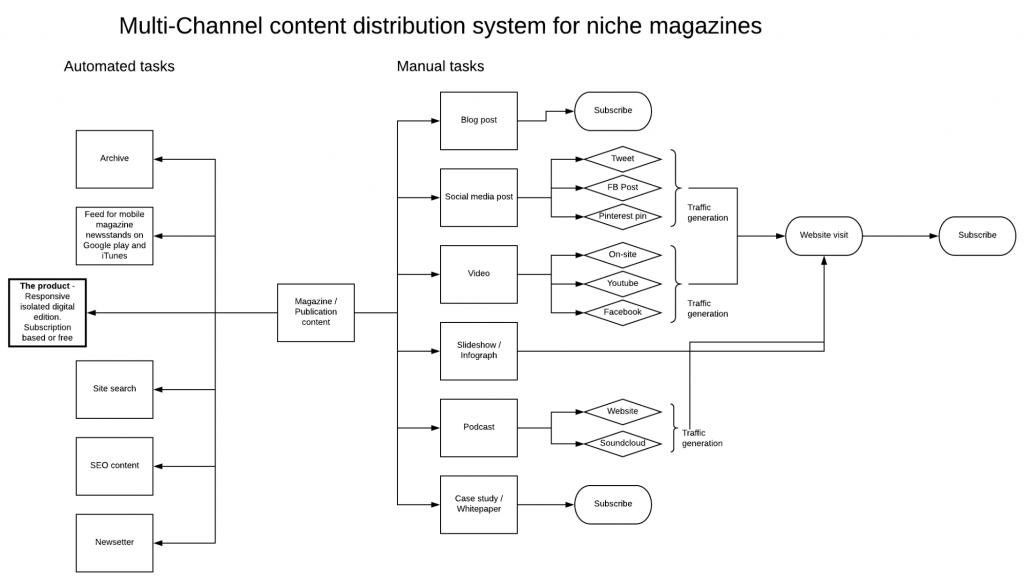 A content distribution flowchart
