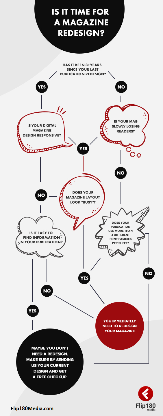 Infographic on when to redesign a magazine