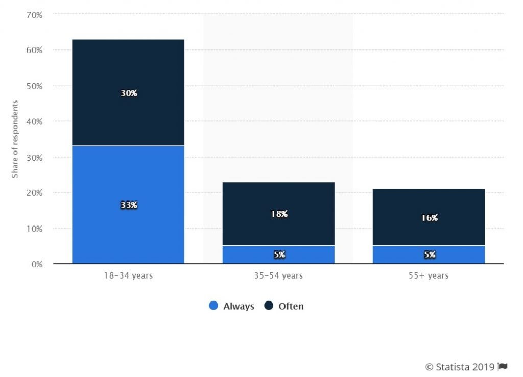Statistics on web browser notification usage by age group demographics