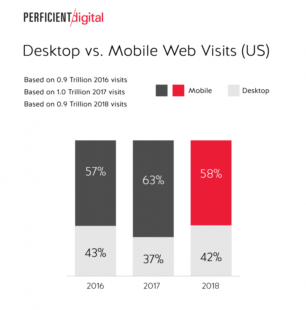 Mobile versus desktop usage data trends