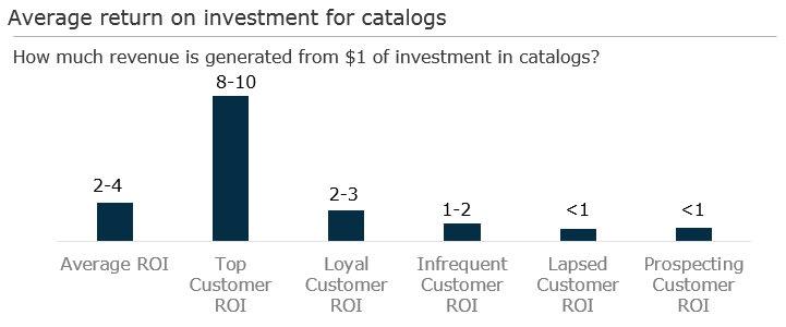 Bar graph: 'Average ROI for Catalogs'