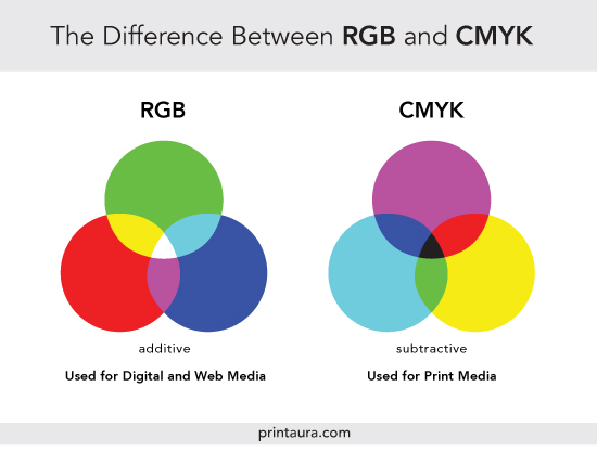 2 color charts showing differences between CMYK vs RGB colors (for print or web)